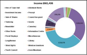 Income 2020