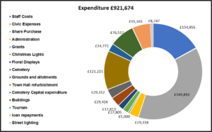 Graph of Expenditure 2020-21