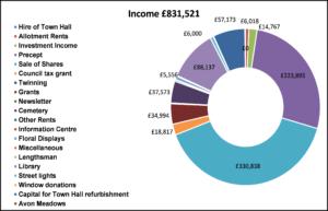 Graph of Income 2020-21
